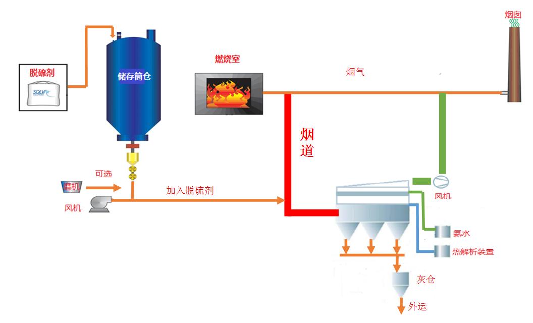 煙氣脫硫技術